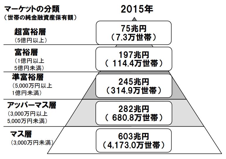 純金融資産保有額の階層別にみた保有資産規模と世帯数